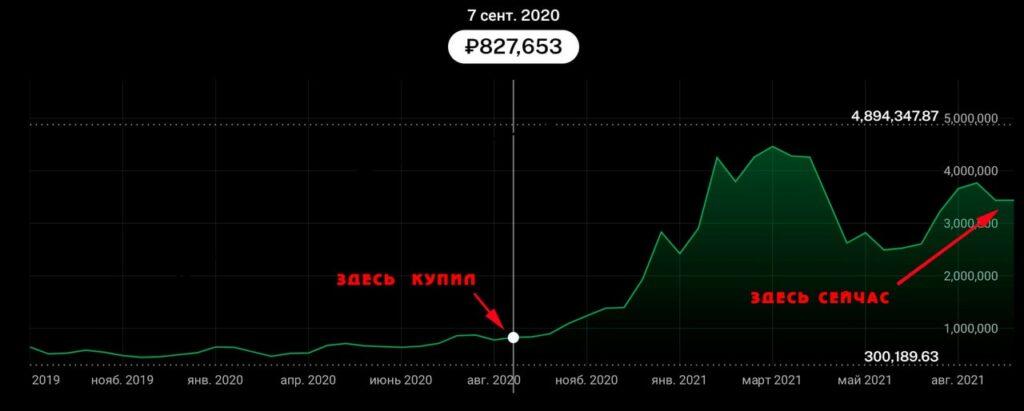 График прибыли за год